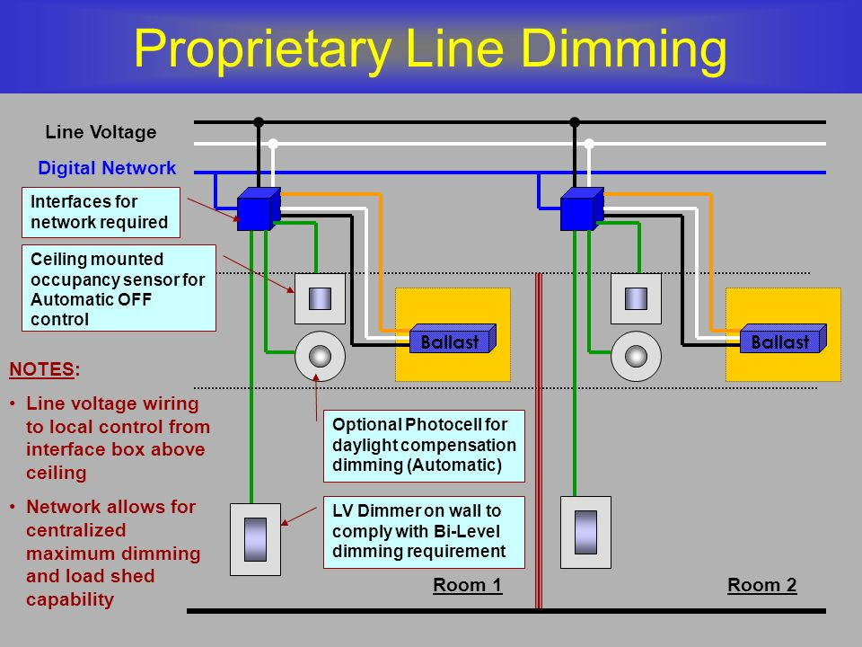 Proprietary Line Dimming Line Voltage Room 1Room 2 LV Dimmer on wall to comply with Bi-Level dimming requirement Ceiling mounted occupancy sensor for