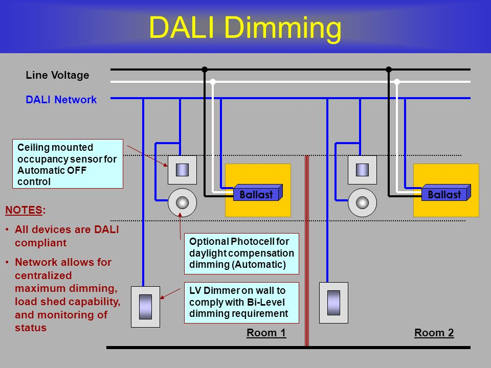 DALI Dimming Line Voltage Room 1Room 2 LV Dimmer on wall to comply with Bi-Level dimming requirement Ceiling mounted occupancy sensor for Automatic OF