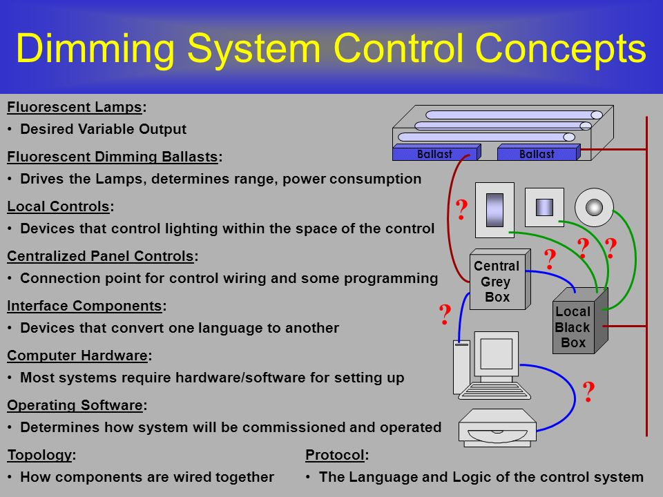 Dimming System Control Concepts Ballast Local Black Box Central Grey Box Fluorescent Lamps: Desired Variable Output Local Controls: Devices that contr