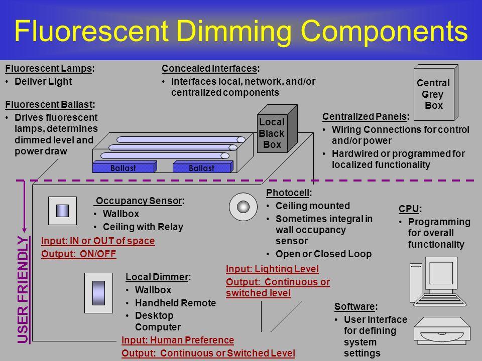 DALI System Components Ballasts Tridonic –Linear fluorescent 1/2 F32T8 & 1/2 F54T5HO.