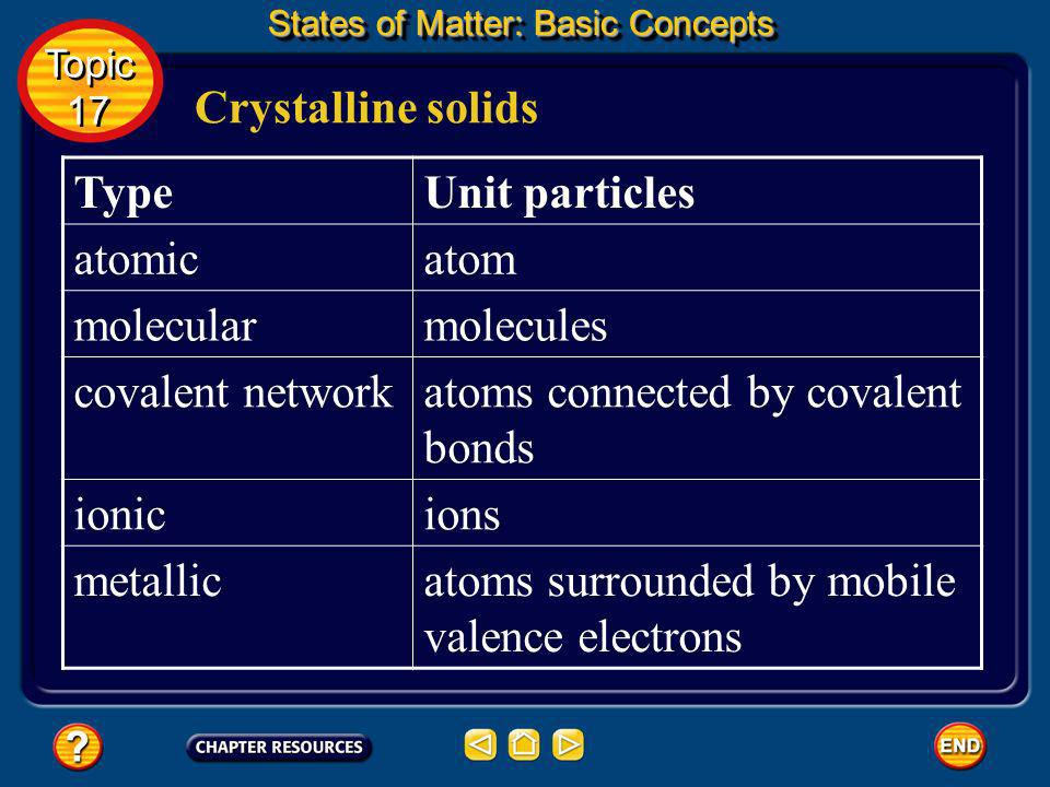 Crystalline solids States of Matter: Basic Concepts Topic 17 Topic 17 Crystalline solids can be classified into five categories based on the types of