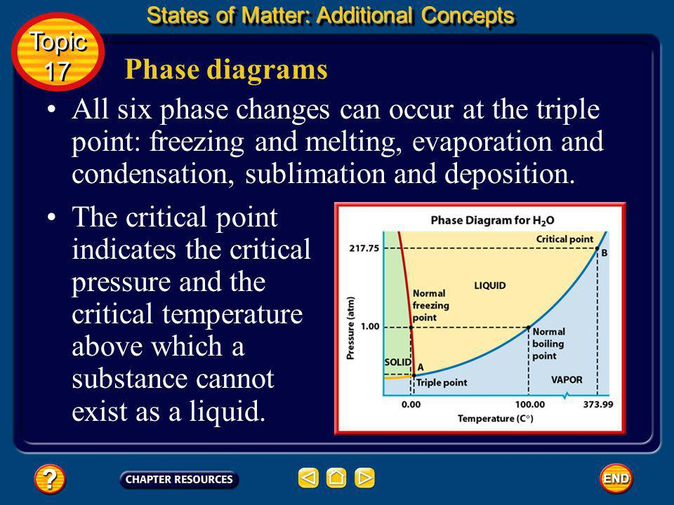 States of Matter: Additional Concepts Phase diagrams The points on the curves indicate conditions under which two phases coexist. Topic 17 Topic 17 Th
