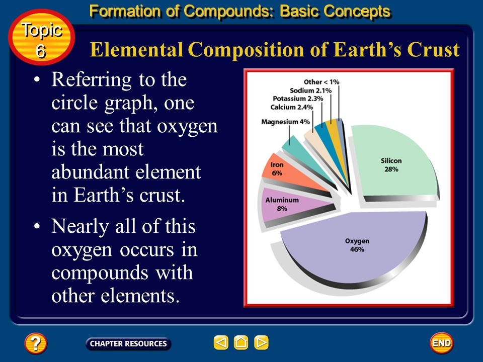 Oxygen is another nonmetal. It is a colorless, odorless, and tasteless gas that makes up about 21 percent of the air you breathe. The Properties of Ox