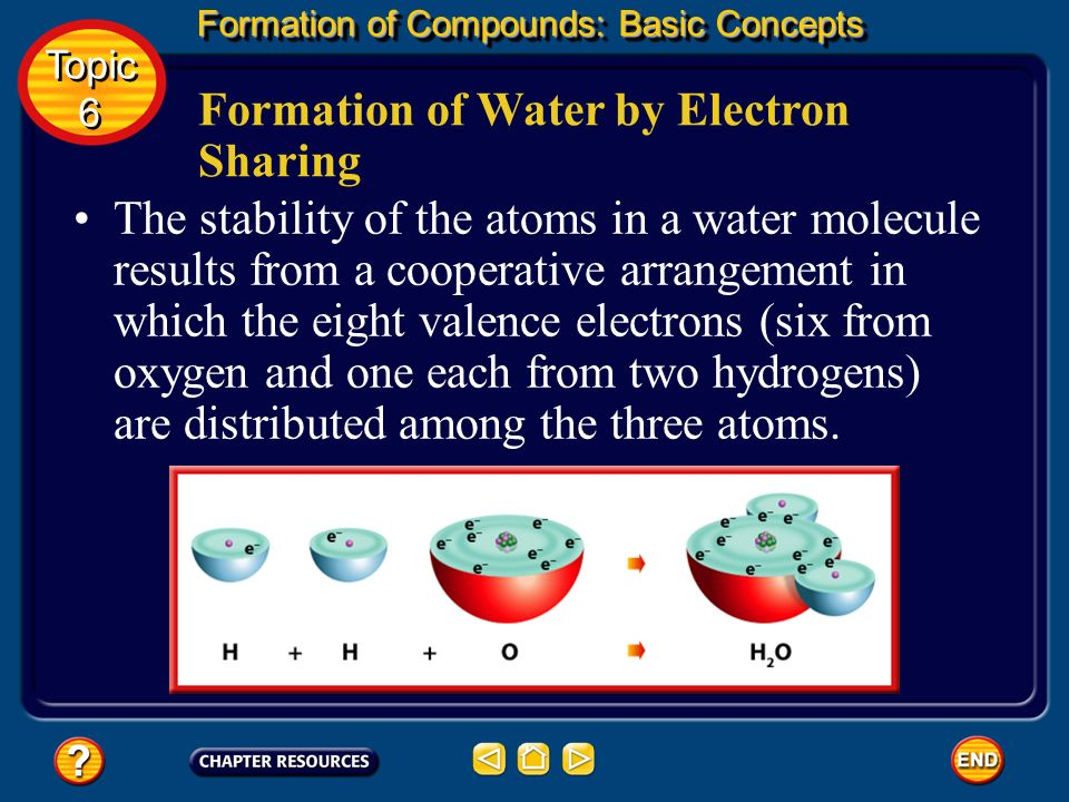 Formation of an Ionic Compound Formation of Compounds: Basic Concepts Topic 6 Topic 6 3. Evaluate the Answer The overall charge on one unit of this co