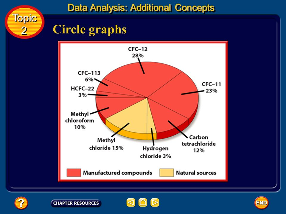 Circle graphs A circle graph is sometimes called a pie chart because it is divided into wedges like a pie or pizza. A circle graph is useful for showi