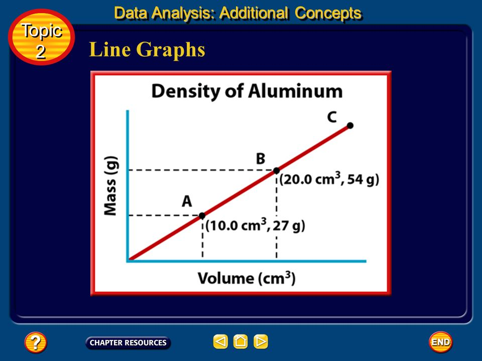 Line Graphs In chemistry, most graphs that you create and interpret will be line graphs. The points on a line graph represent the intersection of data