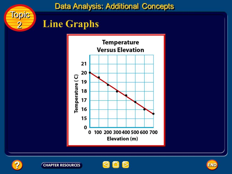 Line Graphs Sometimes points are scattered, the line cannot pass through all the data points. The line must be drawn so that about as many points fall