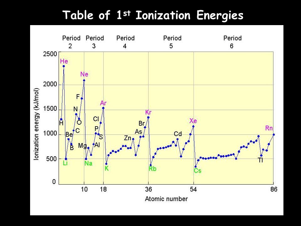 Ionization of Magnesium Mg + 738 kJ Mg + + e - Mg + + 1451 kJ Mg 2+ + e - Mg 2+ + 7733 kJ Mg 3+ + e -