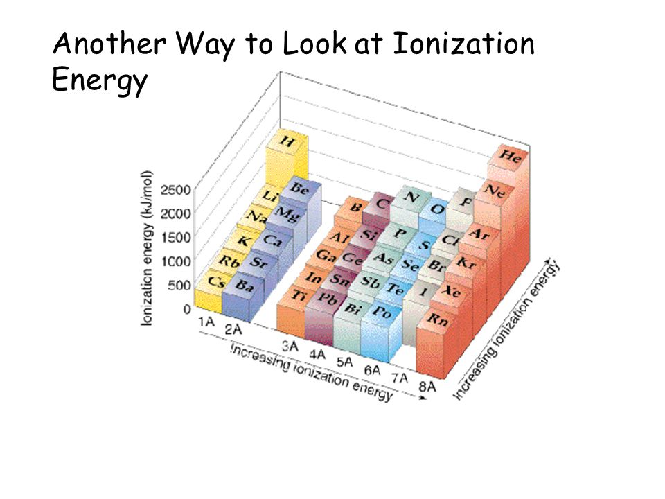 Table of 1 st Ionization Energies