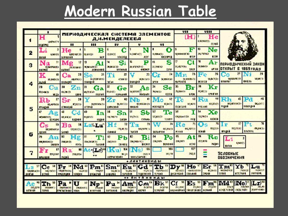 Mendeleevs Periodic Table Dmitri Mendeleev