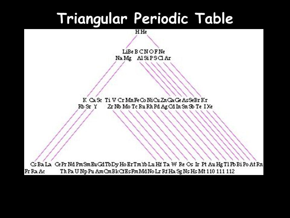 Spiral Periodic Table A Spiral Periodic Table