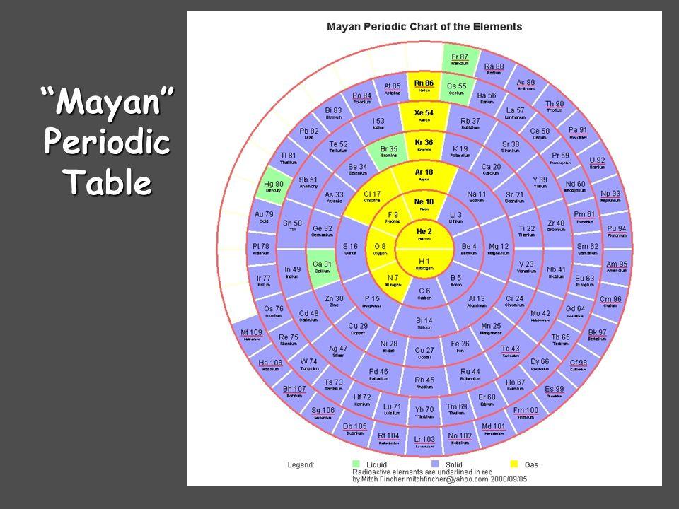 Triangular Periodic Table