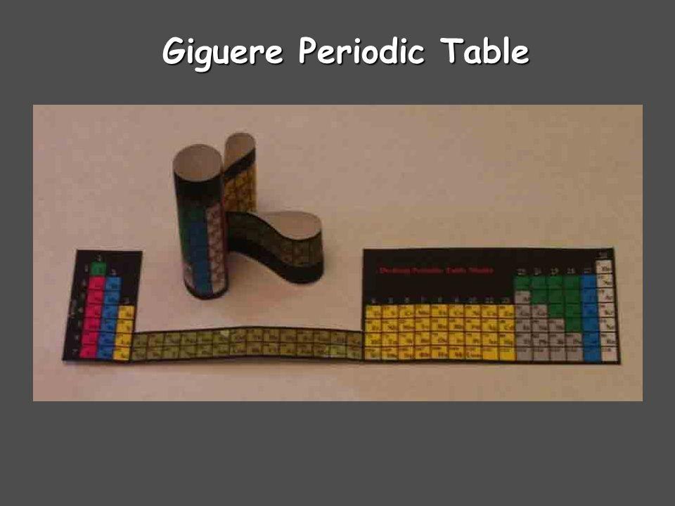 Mayan Periodic Table