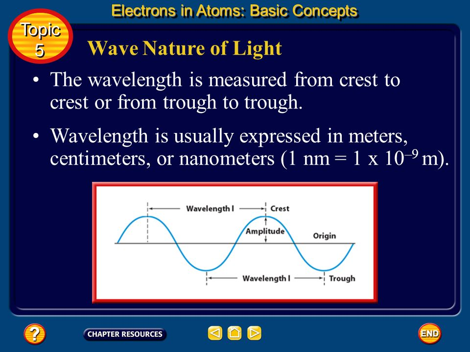 Wavelength (represented by λ, the Greek letter lambda) is the shortest distance between equivalent points on a continuous wave. Wave Nature of Light E