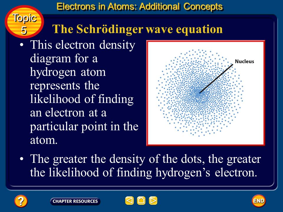 The Schrödinger wave equation A three-dimensional region around the nucleus called an atomic orbital describes the electrons probable location. You ca