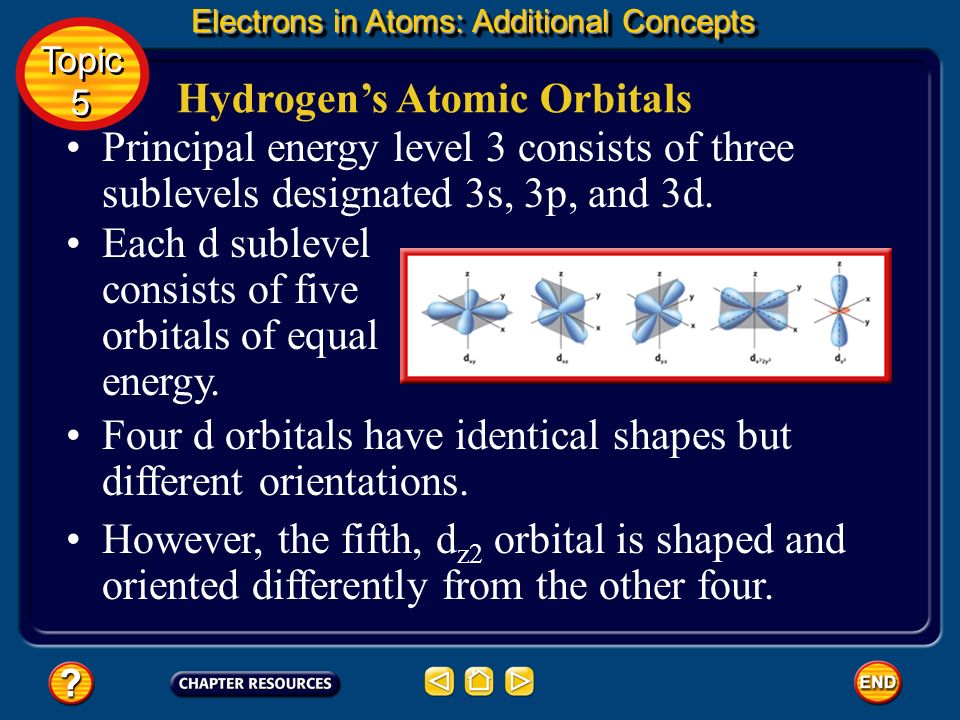 Hydrogens Atomic Orbitals The 2p sublevel consists of three dumbbell- shaped p orbitals of equal energy designated 2p x, 2p y, and 2p z. The subscript