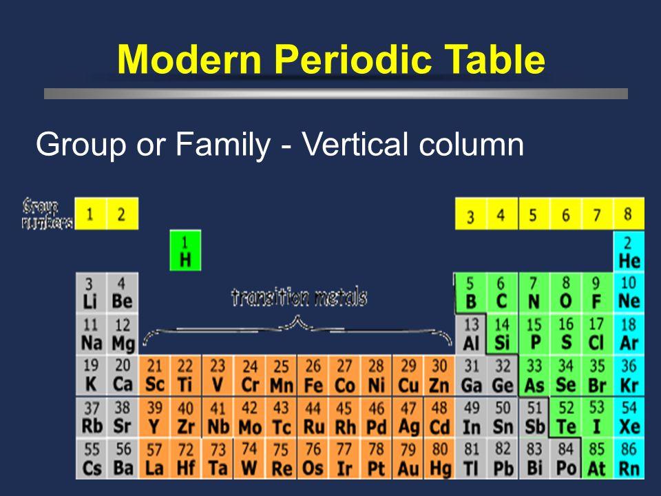 33 Modern Periodic Table Period- horizontzal row