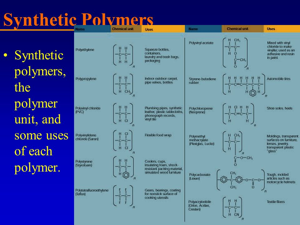 Synthetic Polymers Synthetic polymers, the polymer unit, and some uses of each polymer.