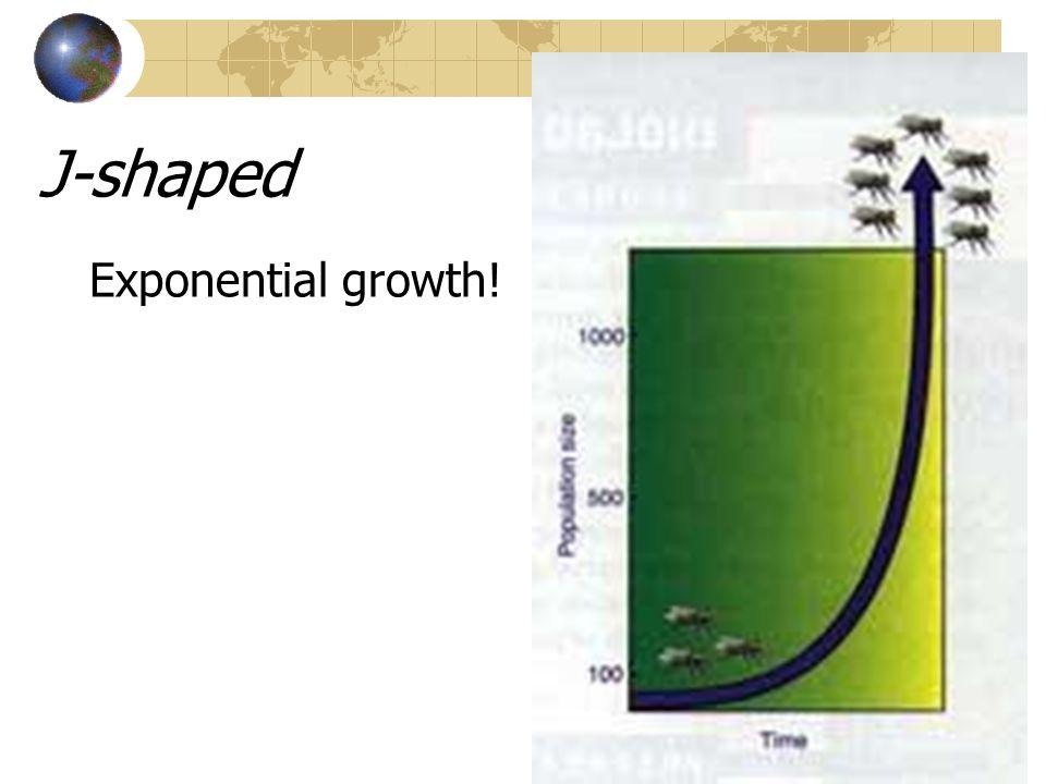 S-Shaped Curve 1.