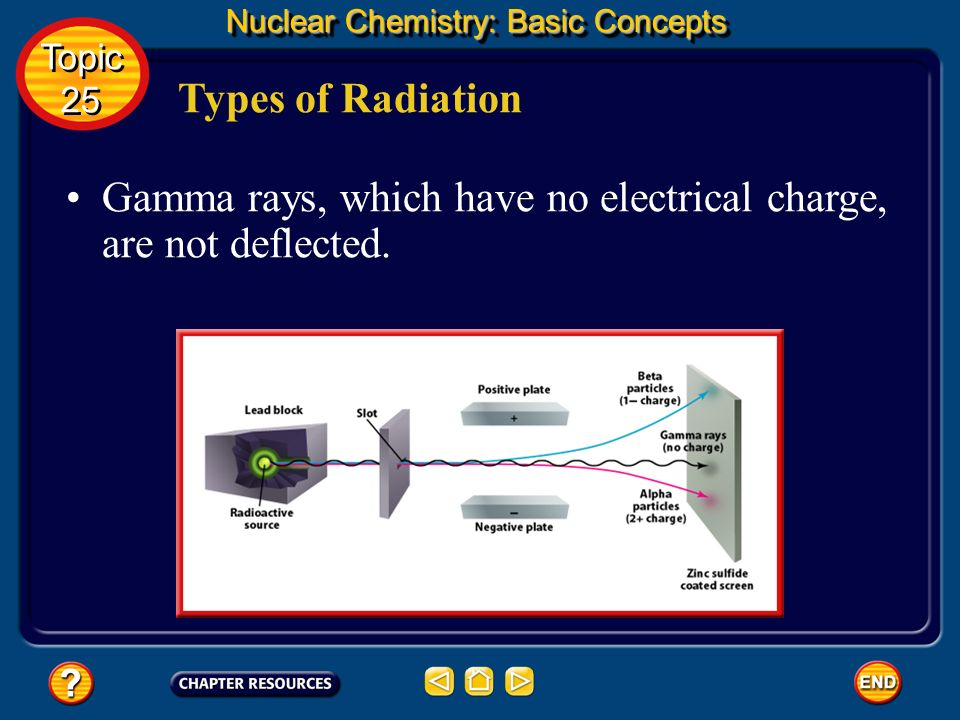 Types of Radiation Nuclear Chemistry: Basic Concepts Beta particles undergo greater deflection because they have considerably less mass than alpha par
