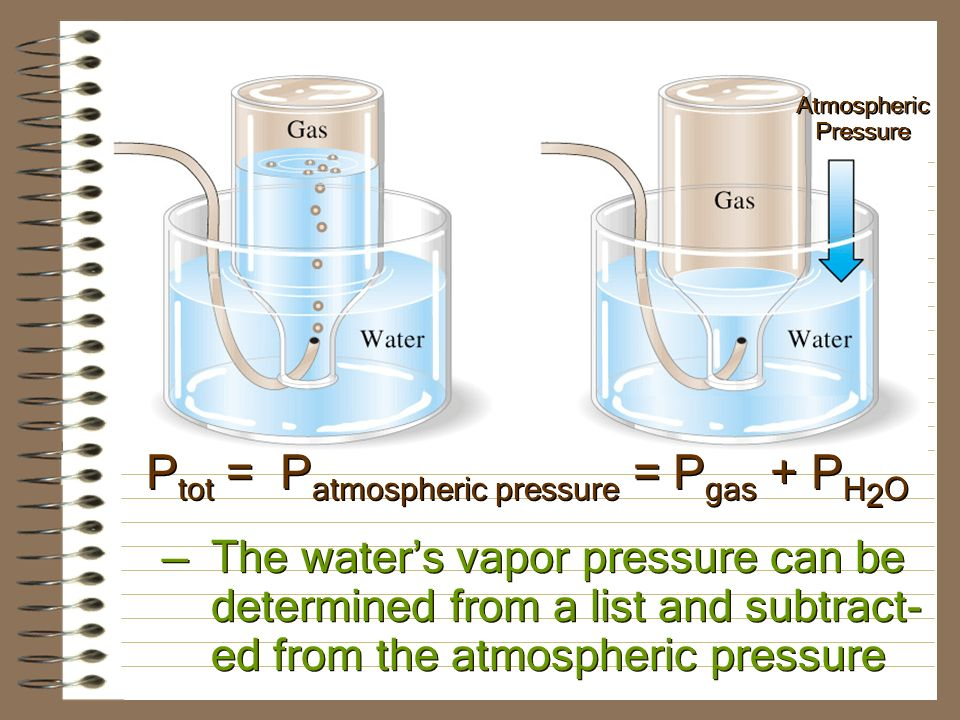 Partial Pressures are also important when a gas is collected through water.