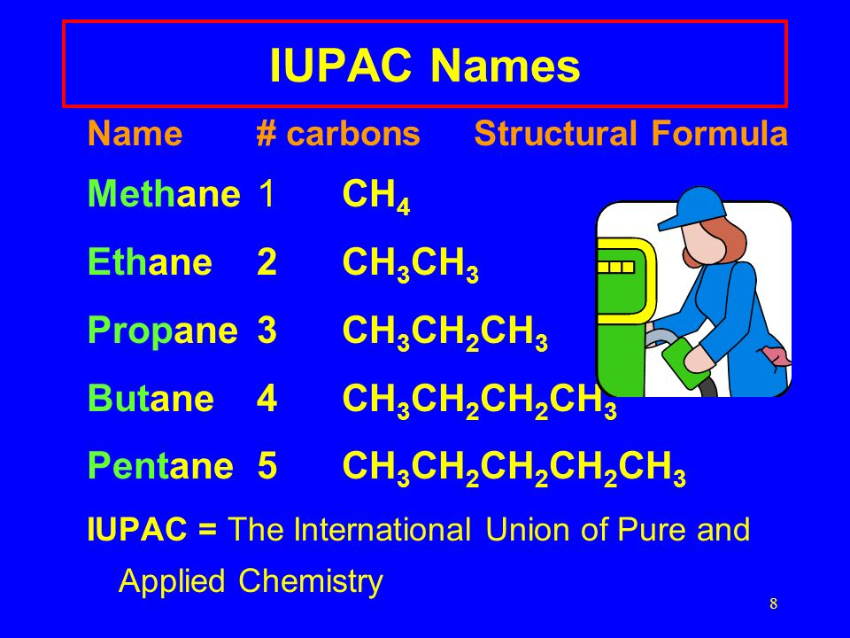 8 IUPAC Names Name# carbons Structural Formula Methane1CH 4 Ethane2CH 3 CH 3 Propane3CH 3 CH 2 CH 3 Butane4CH 3 CH 2 CH 2 CH 3 Pentane5CH 3 CH 2 CH 2 CH 2 CH 3 IUPAC = The International Union of Pure and Applied Chemistry
