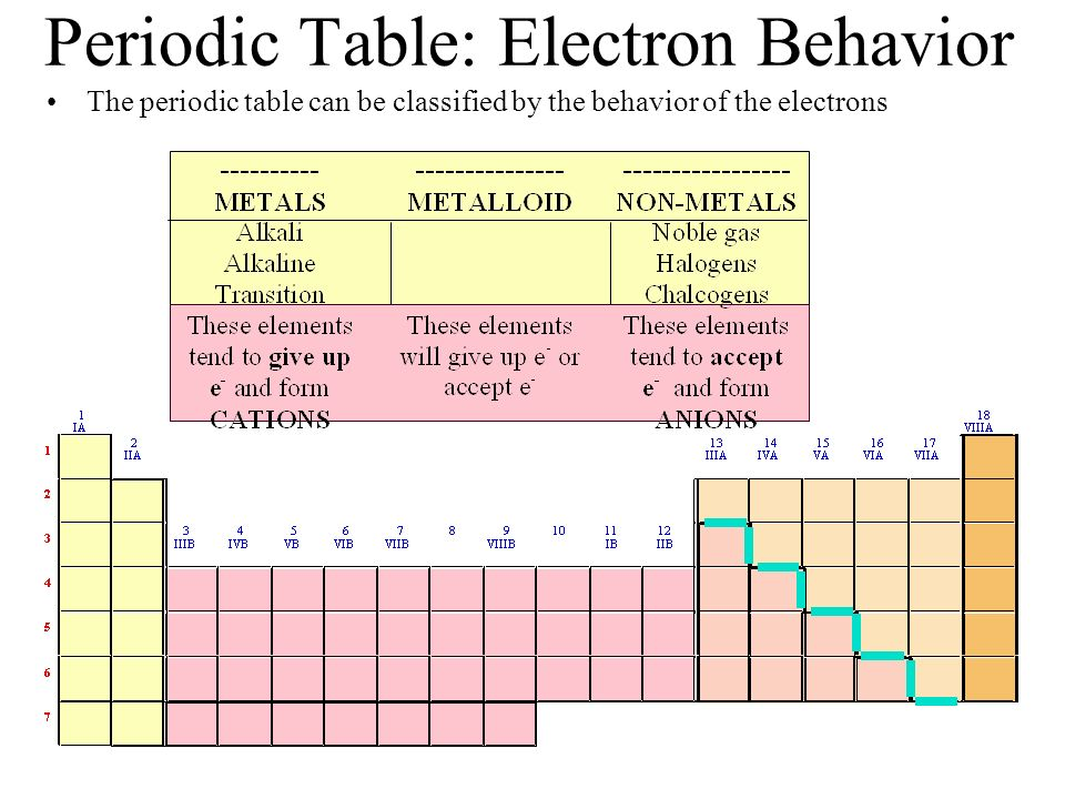Periodic Table: Electron Behavior The periodic table can be classified by the behavior of the electrons