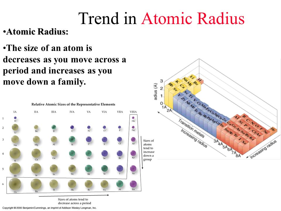 Trend in Atomic Radius Atomic Radius:Atomic Radius: The size of an atom is decreases as you move across a period and increases as you move down a fami