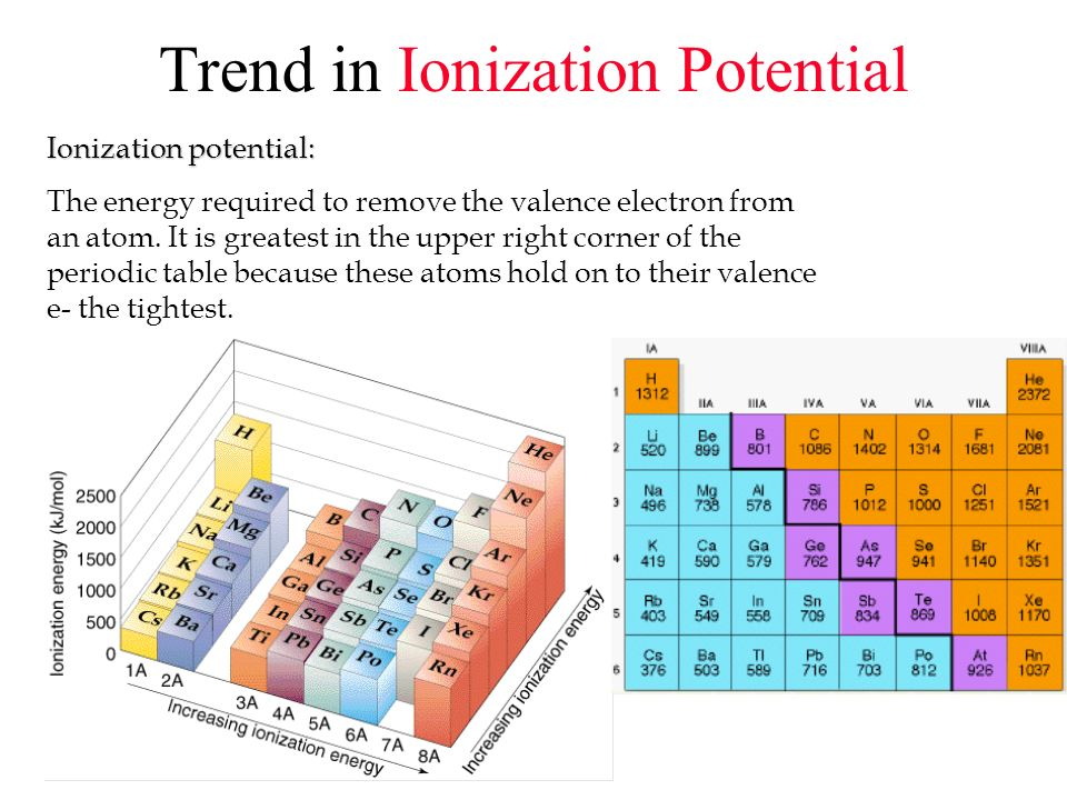 Trend in Ionization Potential Ionization potential: The energy required to remove the valence electron from an atom. It is greatest in the upper right