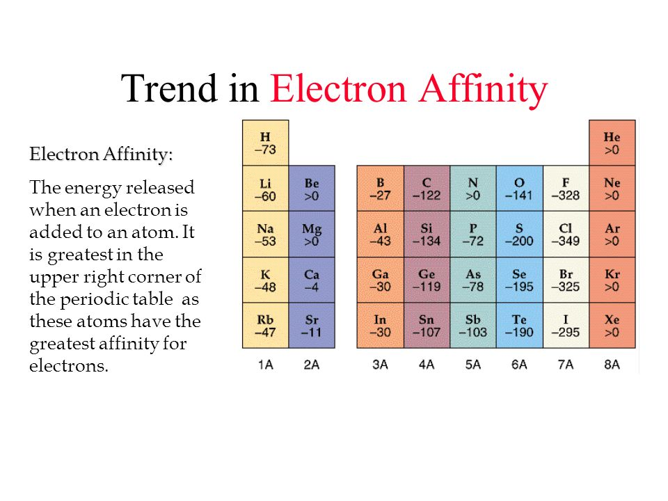 Trend in Electron Affinity Electron Affinity: The energy released when an electron is added to an atom. It is greatest in the upper right corner of th