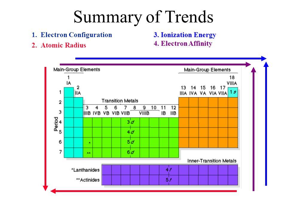 Summary of Trends 1. Electron Configuration 2. Atomic Radius 3. Ionization Energy 4. Electron Affinity