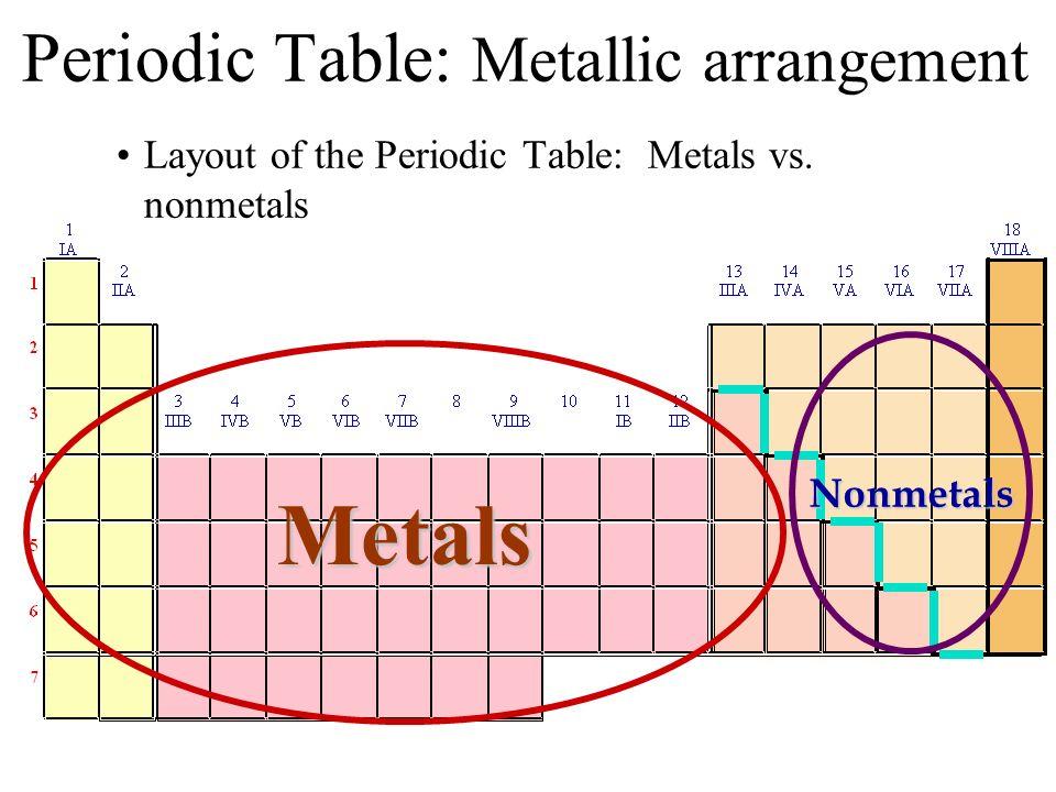 Periodic Table: Metallic arrangement Layout of the Periodic Table: Metals vs. nonmetals Metals Nonmetals