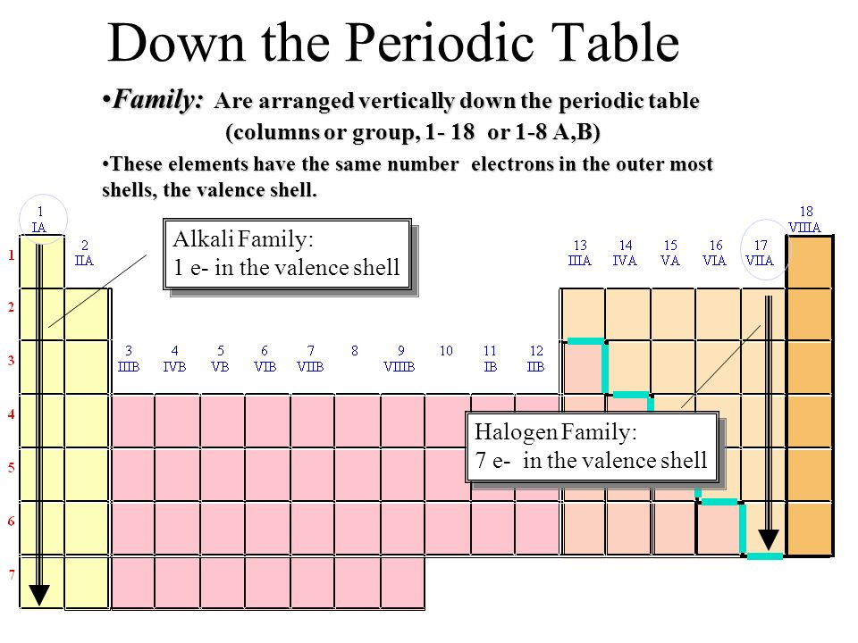 Down the Periodic Table Family: Are arranged vertically down the periodic table (columns or group, 1- 18 or 1-8 A,B)Family: Are arranged vertically do