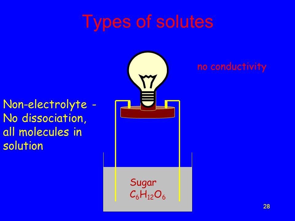 27 Types of solutes CH 3 COOH CH 3 COO - H+H+ Weak Electrolyte - partial dissociation, molecules and ions in solution slight conductivity