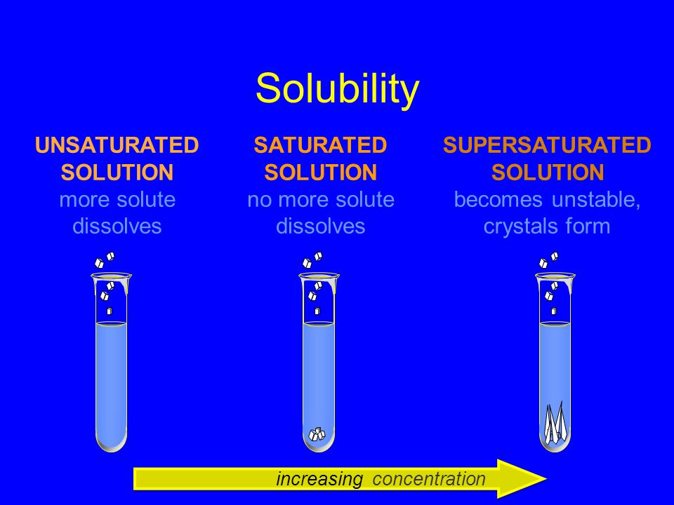 42 Saturated and Unsaturated A saturated solution contains the maximum amount of solute that can dissolve. Undissolved solute remains. An unsaturated