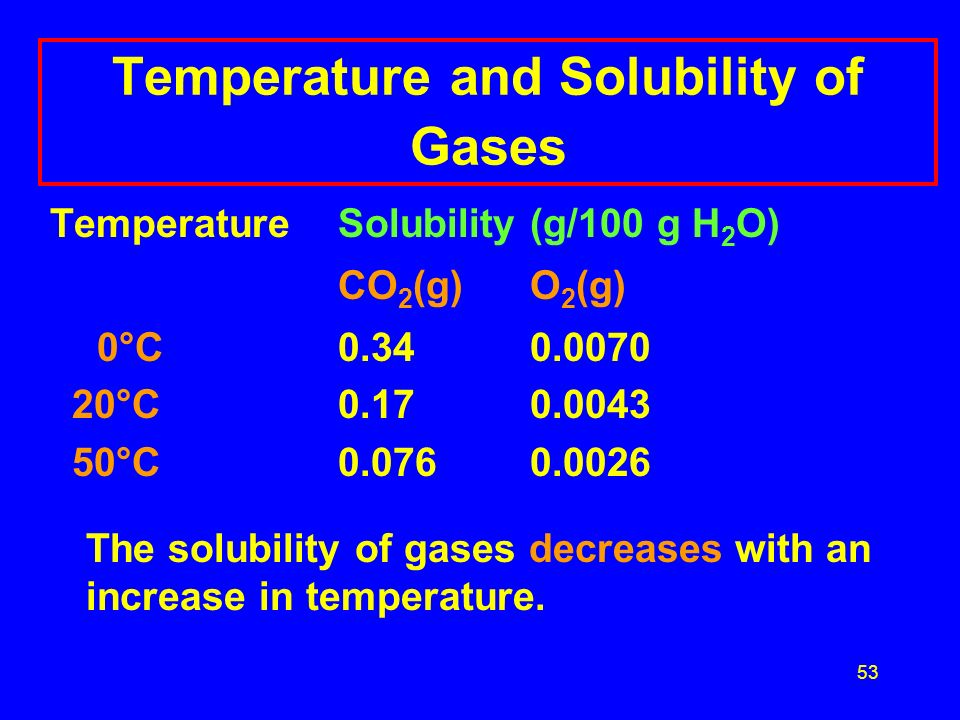 52 Temperature and Solubility of Gases TemperatureSolubility(g/100 g H 2 O) CO 2 (g)O 2 (g) 0°C0.340.0070 20°C0.170.0043 50°C0.0760.0026 The solubilit
