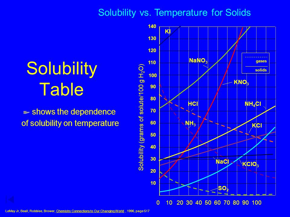57 Solubility Curves Show the conditions that affect states of the solution: unsaturated, saturated, supersaturated.