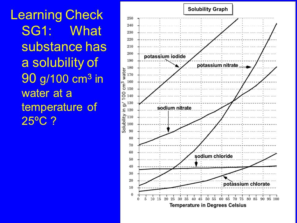 How to use a solubility graph? A.IDENTIFYING A SUBSTANCE ( given the solubility in g/100 cm 3 of water and the temperature) Look for the intersection