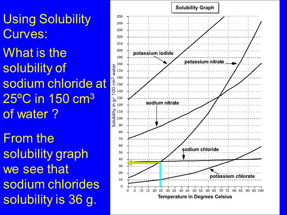 Learning Check SG5: At what temperature will potassium iodide have a solubility of 130 g/100 cm 3 ?