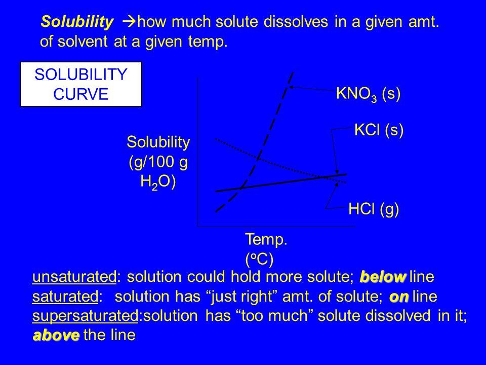 C.Determine if a solution is saturated, unsaturated,or supersaturated. If the solubility for a given substance places it anywhere on it's solubility c