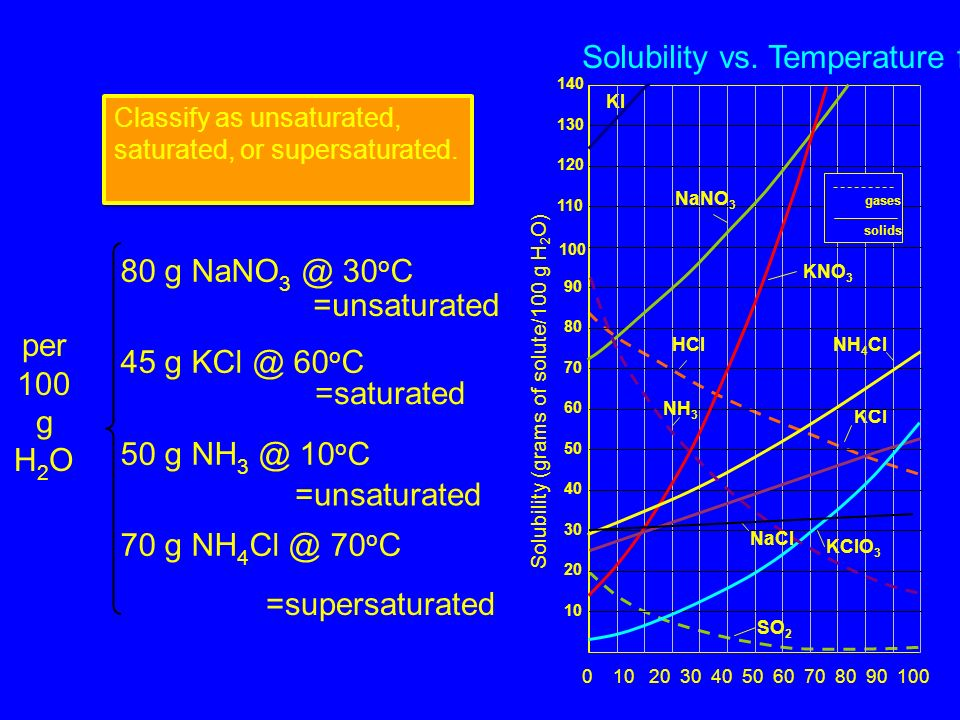 Solubility Table LeMay Jr, Beall, Robblee, Brower, Chemistry Connections to Our Changing World, 1996, page 517 shows the dependence of solubility on t