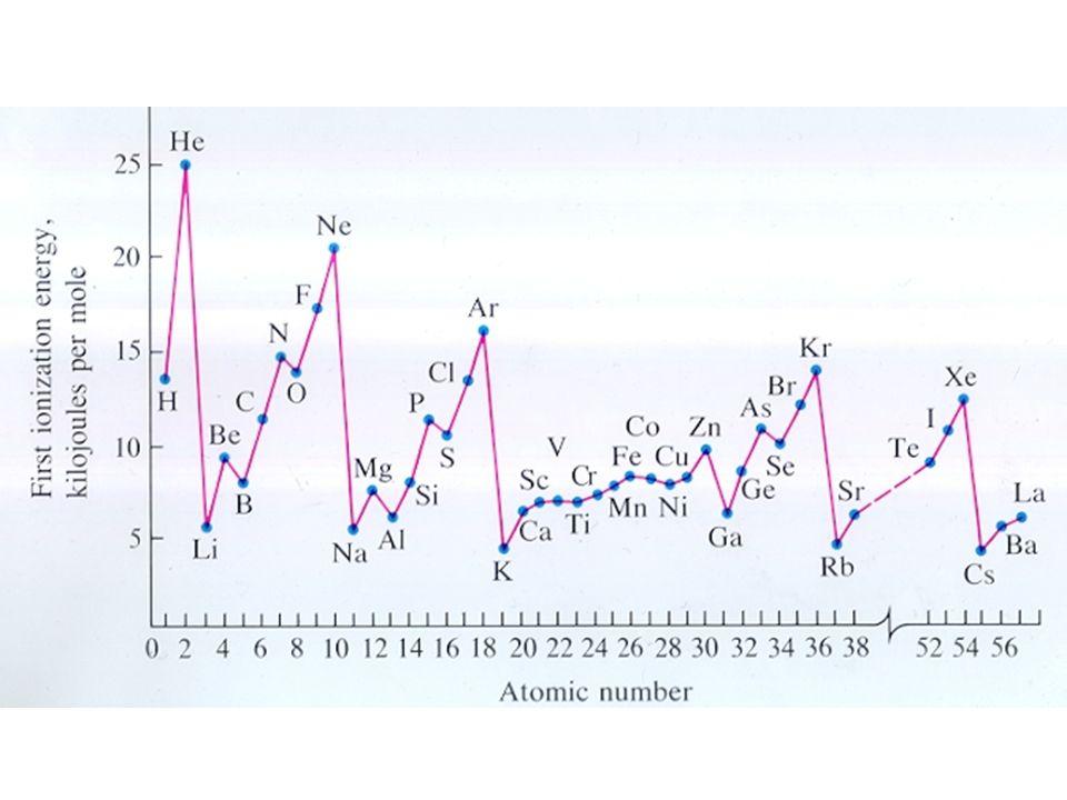 Atomic Radius An estimate of the size of an atom.