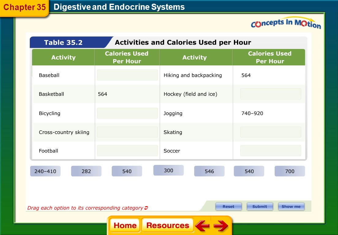 Digestive and Endocrine Systems 35.2 Nutrition Chapter 35