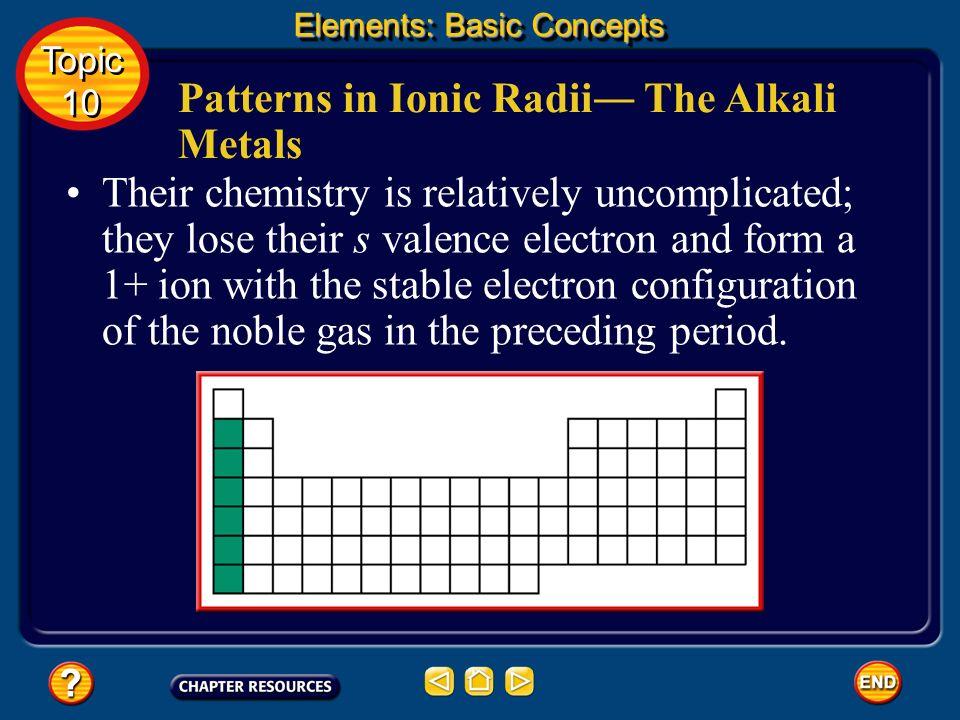 Patterns in Ionic Radii The Alkali Metals The Group 1 elements lithium (Li), sodium (Na), potassium (K), rubidium (Rb), cesium (Cs), and francium (Fr)are called the alkali metals.
