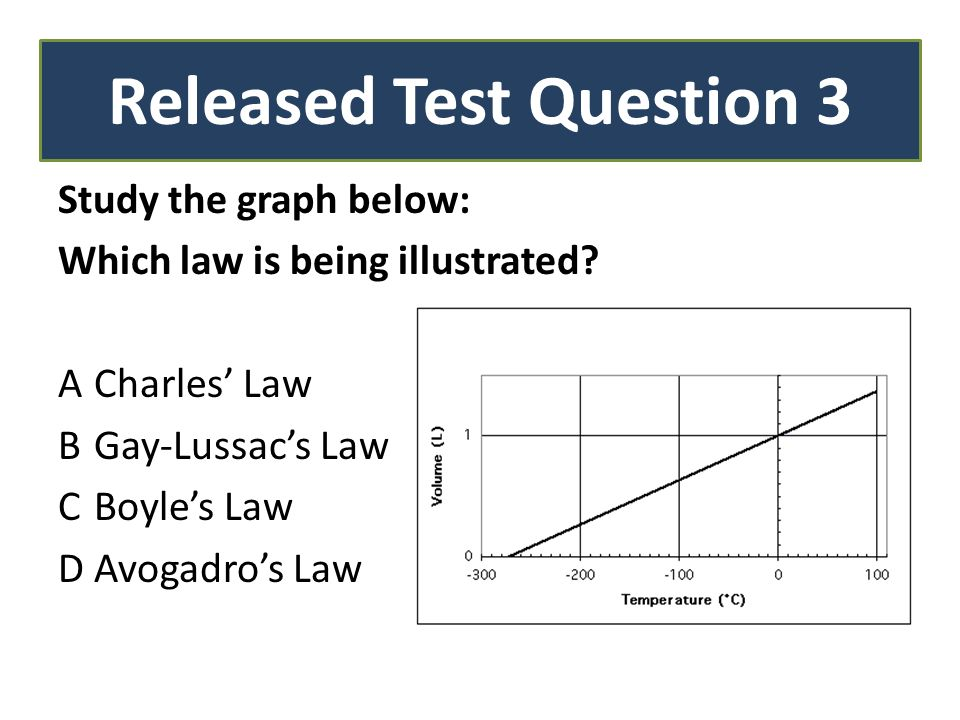 Study the graph below: Which law is being illustrated.