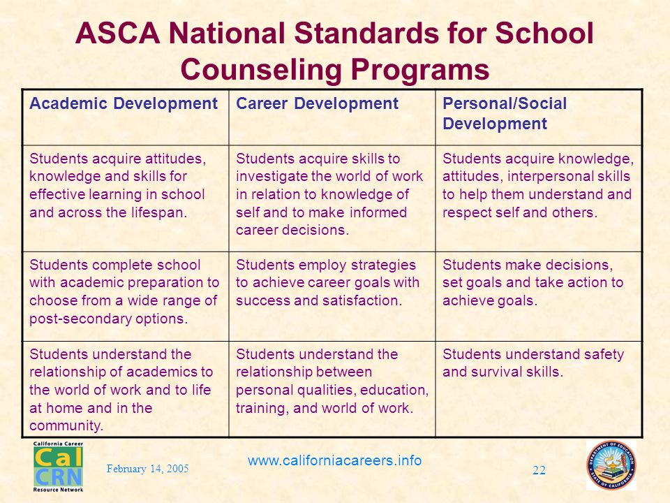 February 14, 2005 www.californiacareers.info 22 ASCA National Standards for School Counseling Programs Academic DevelopmentCareer DevelopmentPersonal/Social Development Students acquire attitudes, knowledge and skills for effective learning in school and across the lifespan.