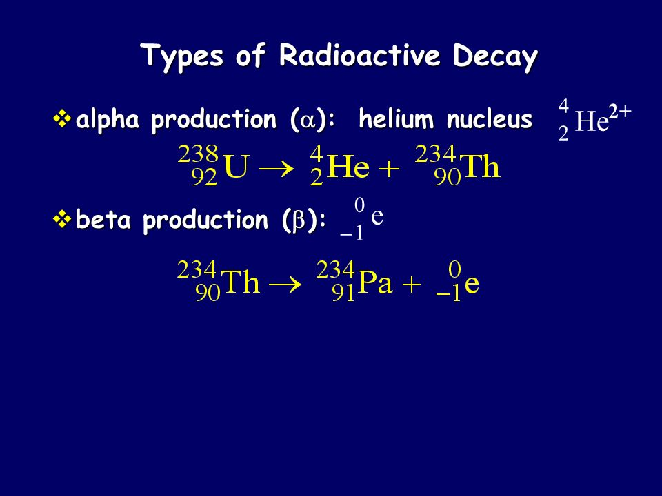 Types of Radioactive Decay alpha production ( ): helium nucleus alpha production ( ): helium nucleus beta production ( ): beta production ( ): 2 4 He