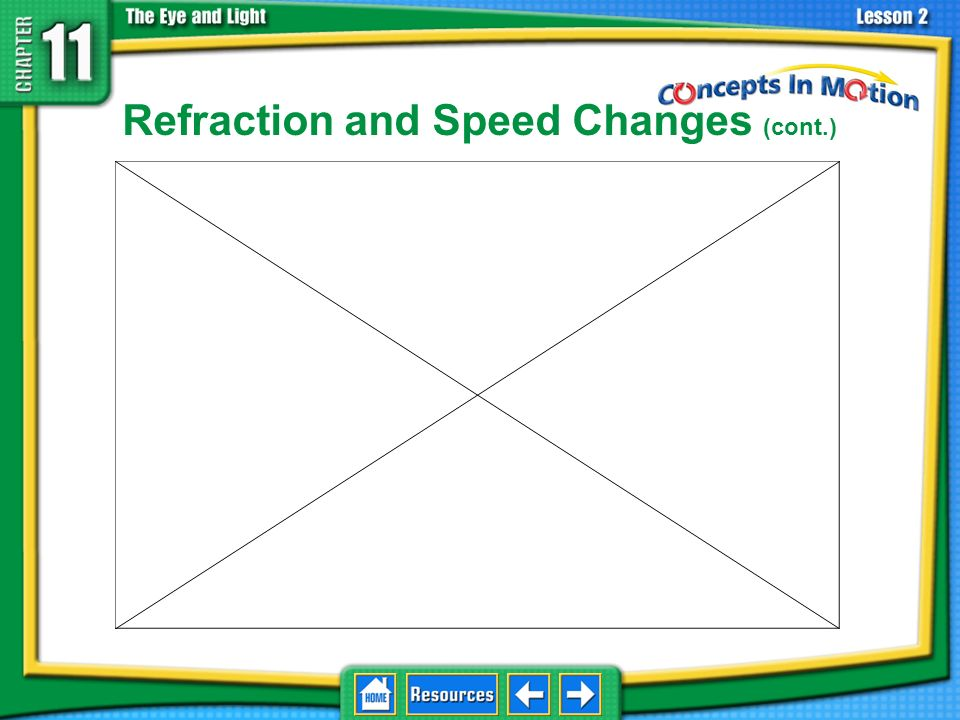 Refraction and Speed Changes Light waves change directionrefract when they change speed moving from one medium to another. 11.2 Light and Matter