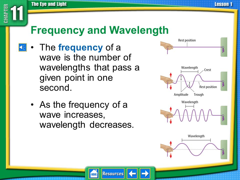 Frequency and Wavelength The frequency of a wave is the number of wavelengths that pass a given point in one second.