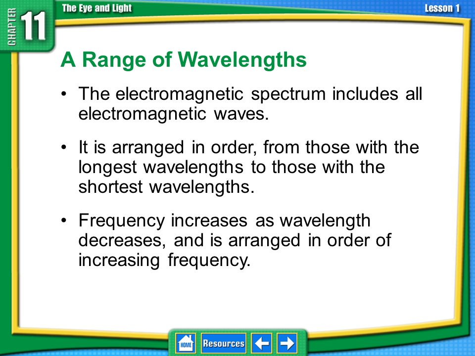A Range of Wavelengths The electromagnetic spectrum includes all electromagnetic waves.